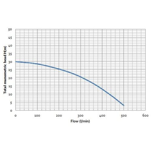 Bianco Vulcan 5.0HP Tanker Pump