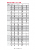 Toro T5 Preformance Chart