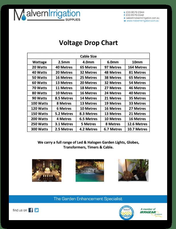 Voltage Drop Chart 1