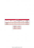 Toro Turbo Key Preformance Chart